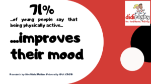 A graphic showing that 71% of young people say that physical activity improves their mood
